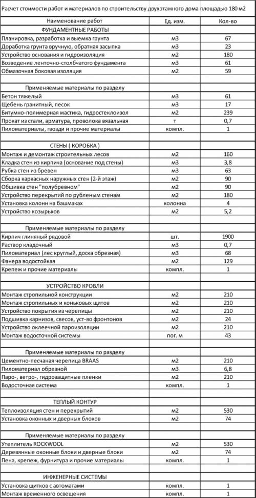 Расчет материалов и стоимости работ по строительству дома из оциллиндрованного бревна