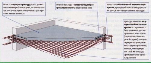 Технология монтажа плит перекрытия монолитных