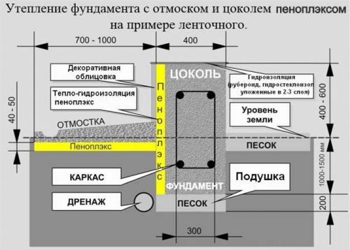 Схема утепления ленточного фундамента Пеноплэксом