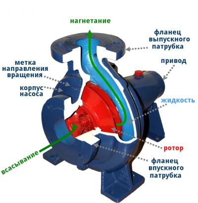 Принцип работы центробежного насосы в мотопомпе