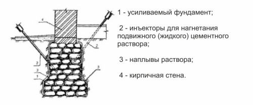 Инъекционное усиление фундамента