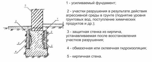 Обустройство защитных стенок - усиление фундамента