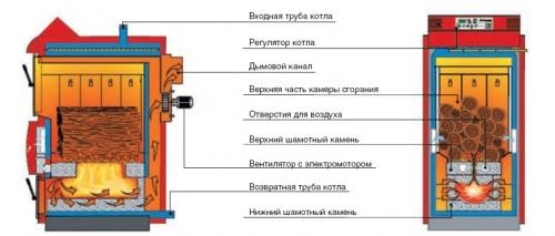 Устройство газогенераторного котла
