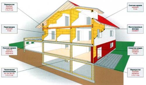 Виды теплоизоляции кирпичного дома