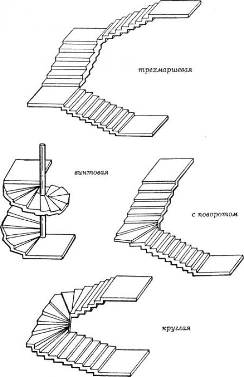 Виды модульных лестниц