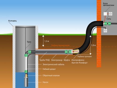Наружный водопровод на даче и колодец