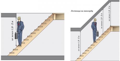 Высота проема над лестницей