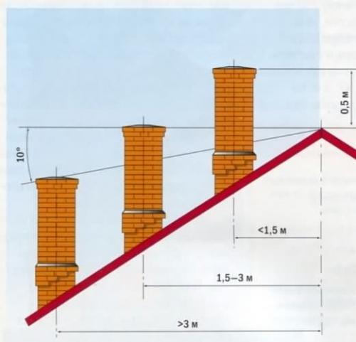 Высота трубы для бани