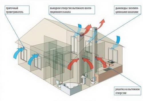 Вытяжные каналы естественной вентиляции