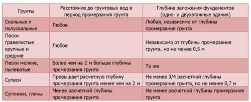 Глубина заложения фундамента в зависимости от типа грунта