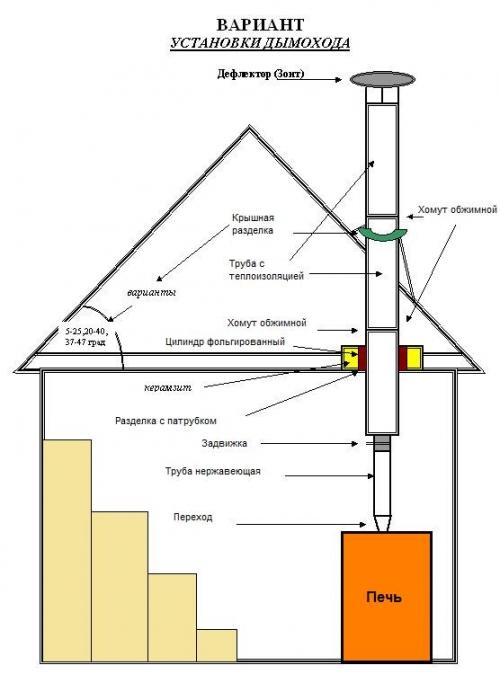 Как сделать задвижку в дымоходе из трубы 50