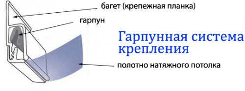 Виды профилей для натяжного потолка, Строительный портал