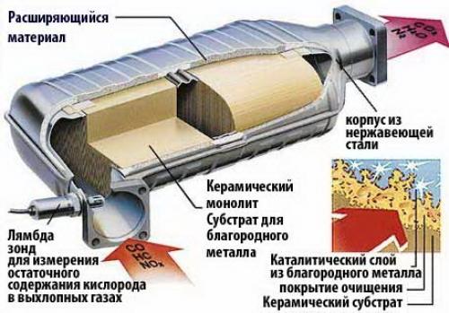 Катализатор выхлопных газов своими руками