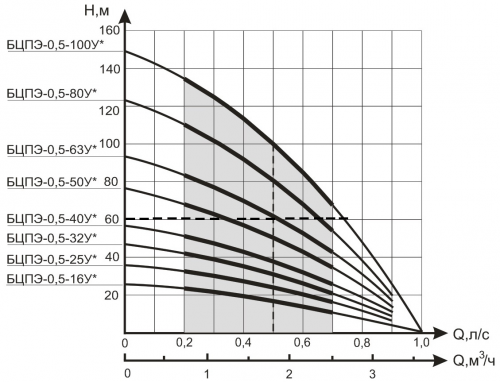 Схема подключения насоса водолей