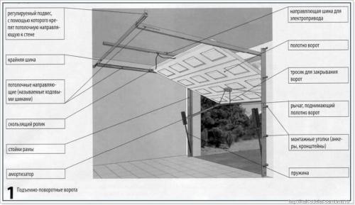 Монтаж секционных гаражных ворот своими руками, Строительный портал
