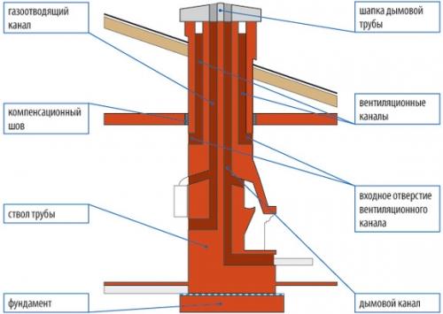Как изолировать печную трубу от потолка?
