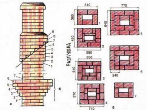 Размер дымохода кирпичной кладки фундамент для дымохода в бане