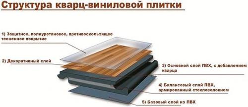 Плитка виниловая