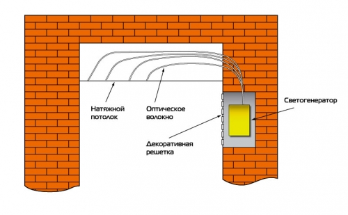 Подготовка потолка под натяжные потолки