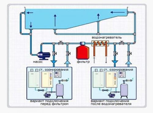 Очистка воды путем ионизации