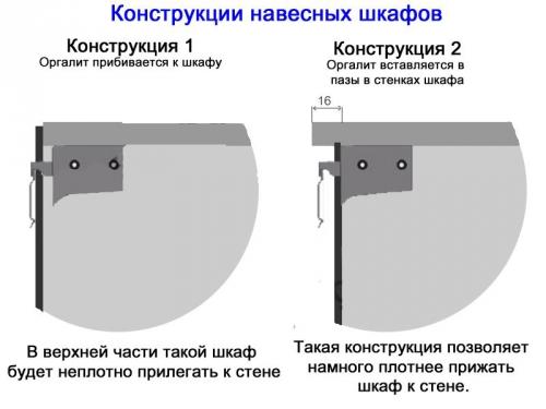 Крепление навесных шкафов к стене, Строительный портал