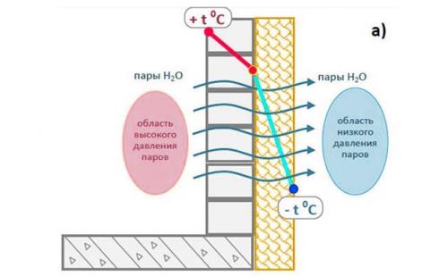 Как сделать ремонт на балконе