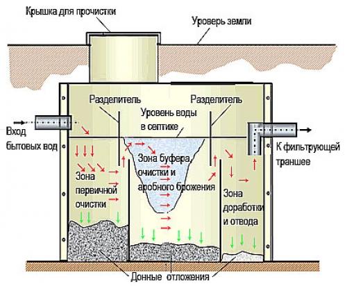 Септик топас схема монтажа