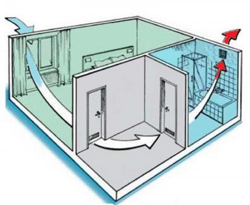 Технология монтажа вентиляционной системы