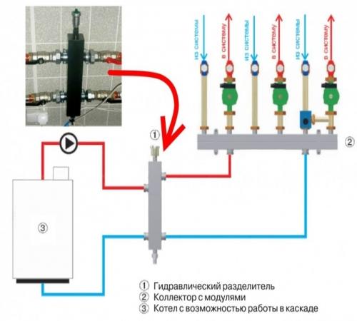 Картинки по запросу Гидрострелка для отопления