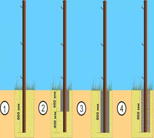 Картинки по запросу Как правильно забетонировать забор