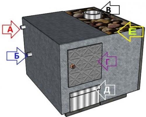 Электрическая печь для бани своими руками фото 368