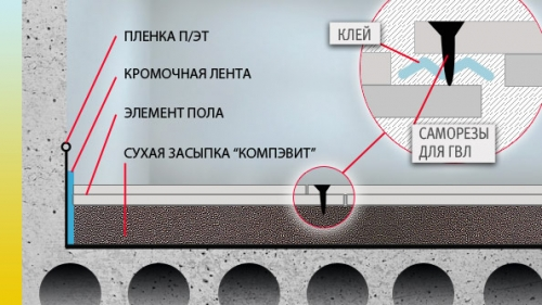 Элементы падлогі Кнауф