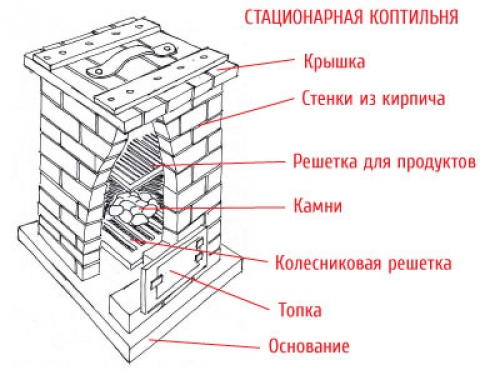 Электрическая Русская новогодняя иКак сделать колосник своими