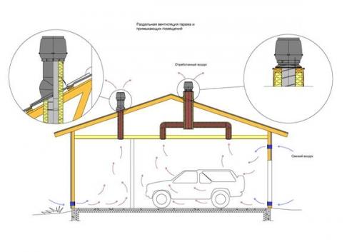 Обустройство гаража своими руками, Строительный портал