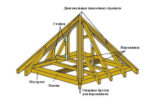 Усиление крыши и обрешетка