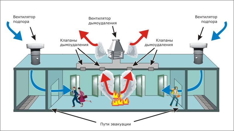 системы дымоудаления