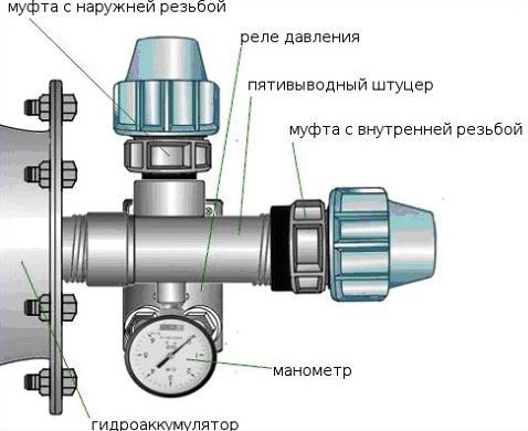Система подачи воды с погружным насосом должна быть оснащена обратным клапаном.  Клапан.