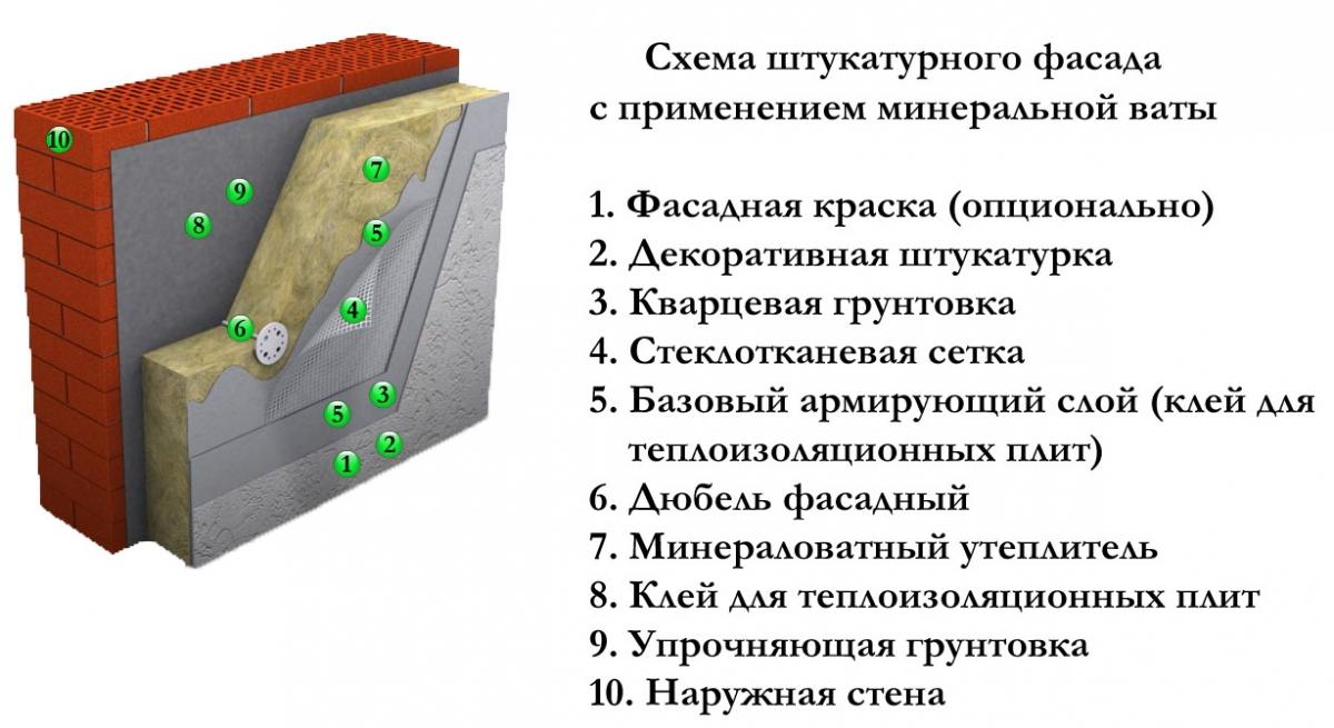 Цементные штукатурные смеси для внутренних работ