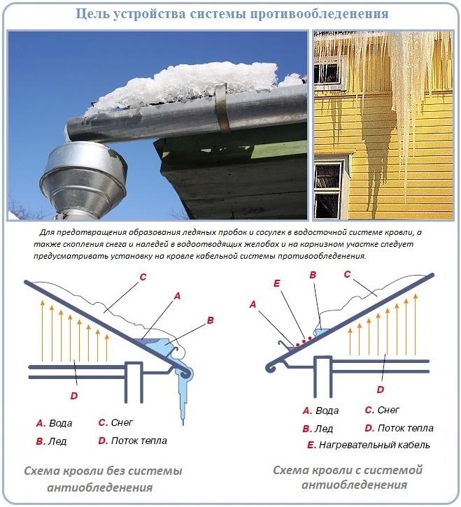 Как сделать водосток на крыши