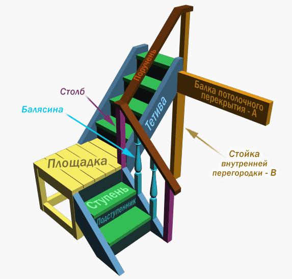 Лестницы угловые как сделать