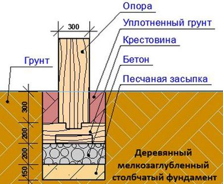 Как правильно сделать фундамент под столбы 412