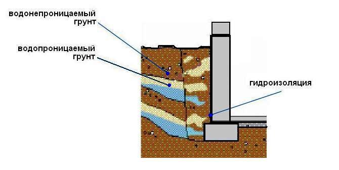 Гидроизоляция погреба в деревянном доме полы 3d наливные полы 3д при минусовых температурах 40