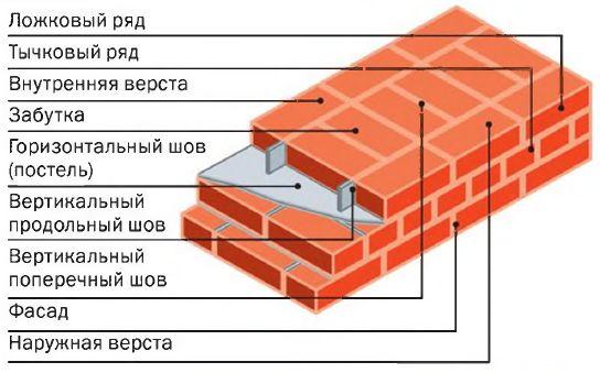 Заделка швов между стеной и полом