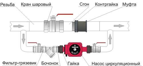 Схема установки циркуляционного насоса на отопление