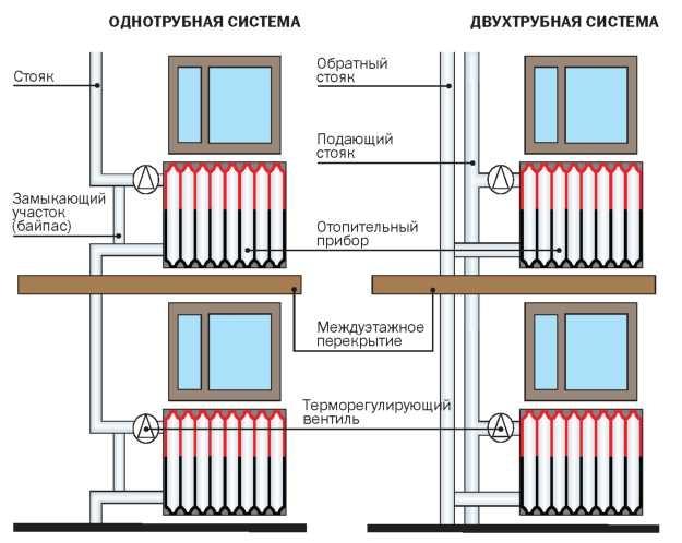 Схема монтажа однотрубной системы отопления