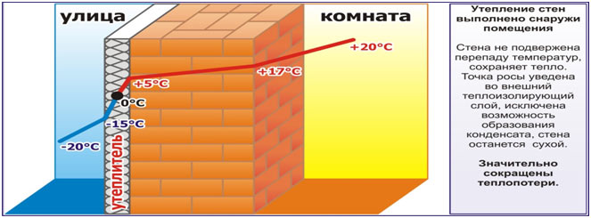 Утепление фасада штукатуркой строительный портал.