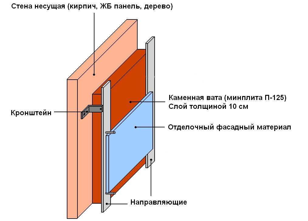 профилей или деревянных