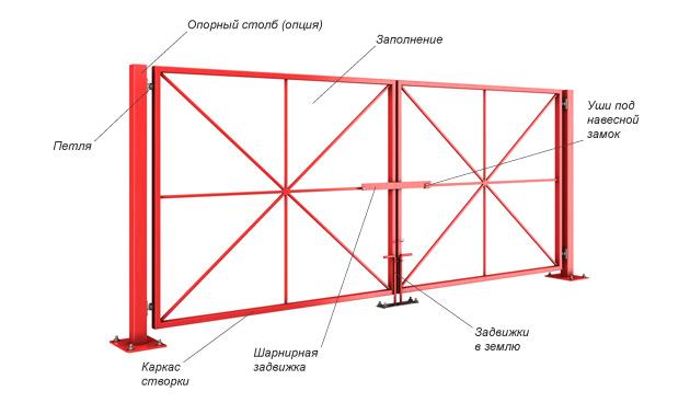 Схема гаражных ворот своими руками