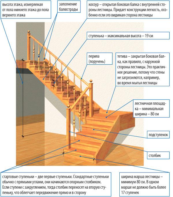 Как построить' лестницу своими руками