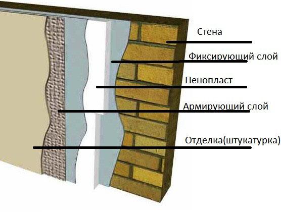Гидроизоляция и пароизоляция стен утепление как обустроить наливные полы